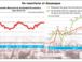 El mercado recibió bien el dato de la economía pero creen difícil que la expansión llegue a 3%