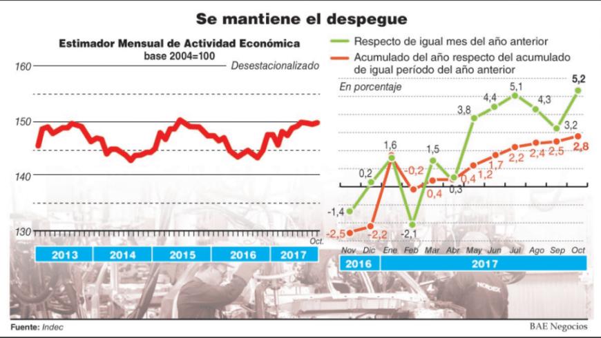 (Español) El mercado recibió bien el dato de la economía pero creen difícil que la expansión llegue a 3%