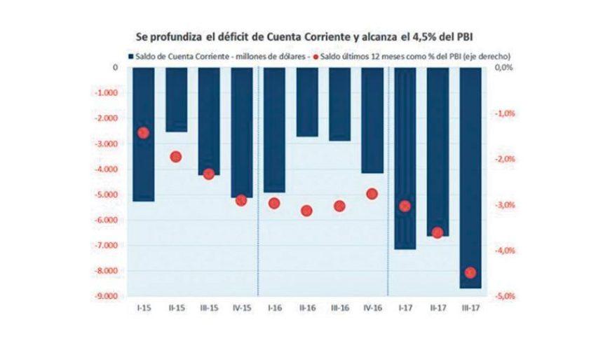 (Español) Analistas cambian el foco de la crisis y ya miran más al déficit de cuenta corriente que al fiscal