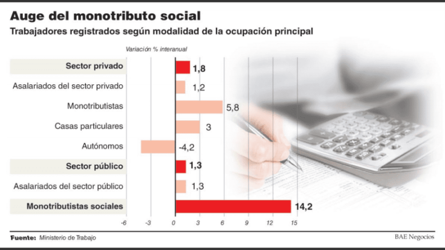 (Español) Expertos advierten que la suba de monotributistas sociales enmascara la precarización