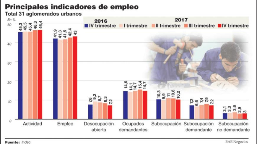 BAE: «La baja del desempleo al 7,2% robustece la hipótesis oficial sobre recuperación»
