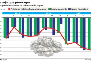 (Español) Se duplicó el déficit de cuenta corriente en 2017 hasta 4,8% del PBI y es el más alto en 19 años