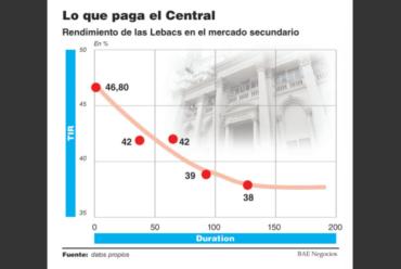Estrategia del BCRA: deja a bancos comprar más Lebacs y garantiza un dólar estable