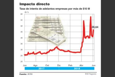 (Español) La suba de tasas ya impacta en las empresas y advierten que va a profundizar la recesión